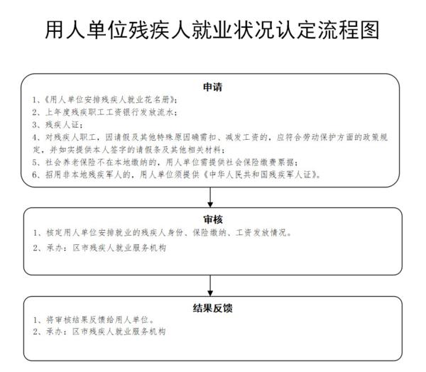 青島殘疾人就業情況認定流程.png