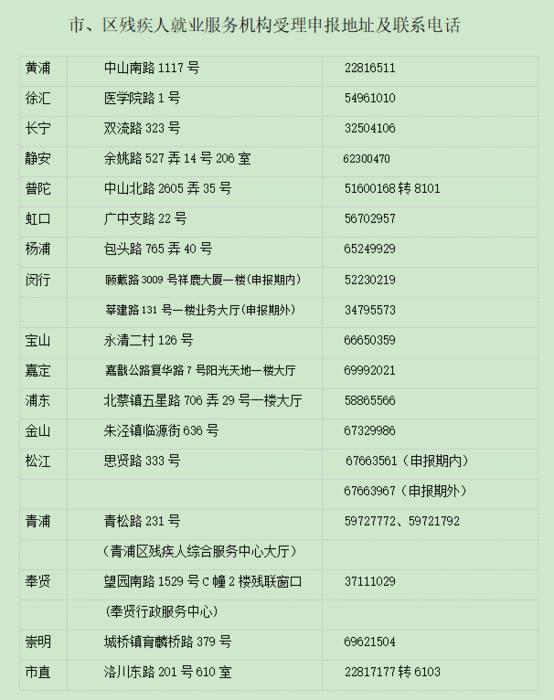 上海市殘疾人就業申報地點.png