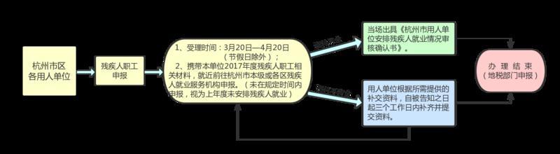 杭州殘疾人就業申報流程.png