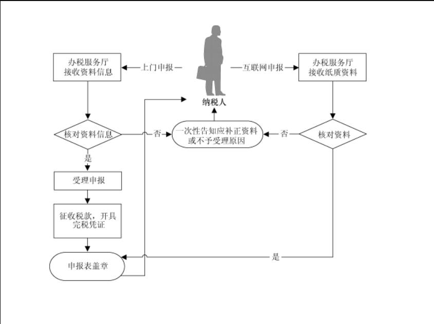 現場申報殘保金流程.png