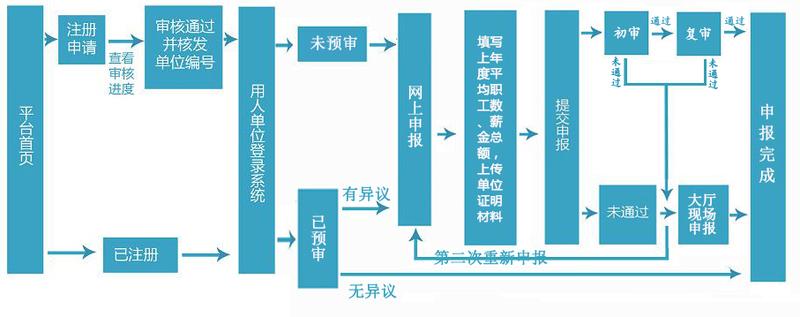業務流程鄭州.png